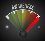 awareness level measure meter from low to high