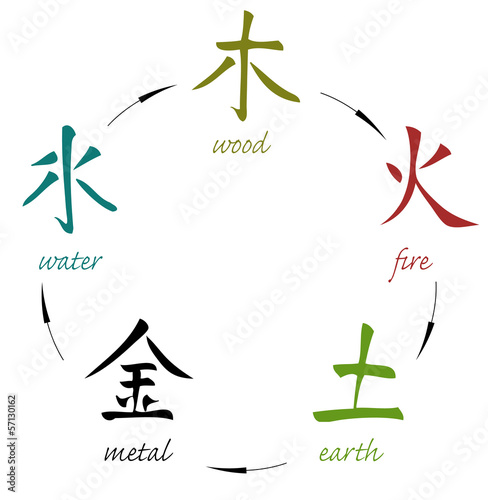 Five elements - WU XING (wood, fire, earth, metal, water)