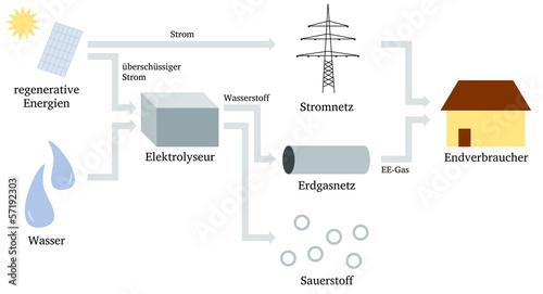 Solargas