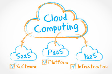 orange & blue drawing : cloud computing IAAS SAAS PAAS