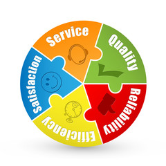 SERVICE QUALITY EFFICIENCY RELIABILTY SATISFACTION Jigsaw