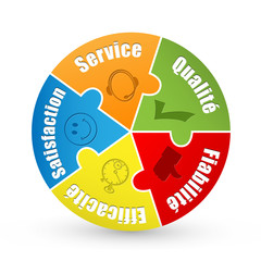 "Diagramme ""SERVICE- QUALITE-FIABILITE-EFFICACITE-SATISFACTION"""