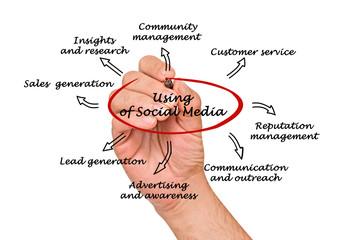 using of  social media
