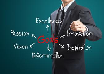 Business man writing goals concept
