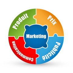 "Diagramme ""MARKETING-PRODUIT-PRIX-PUBLICITE-COMMUNICATION"""