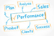 whiteboard schema : performance
