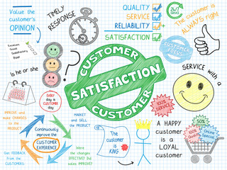 CUSTOMER SATISFACTION Sketch Notes (consumer service marketing)