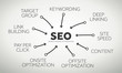 Search engine Optimization terms