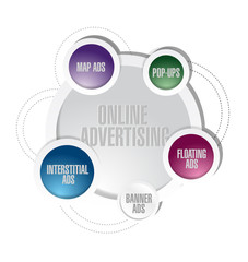 online advertising cycle diagram concept