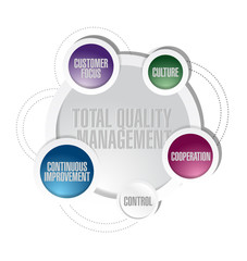 total quality management cycle diagram concept