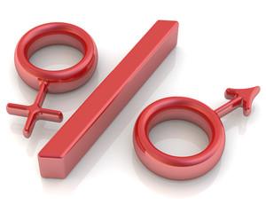 Процентное соотношение мужского и женского пола