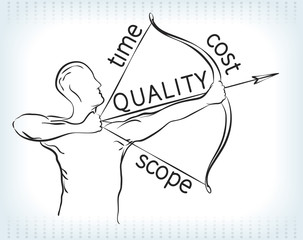 Archers bow represents project management triangle.