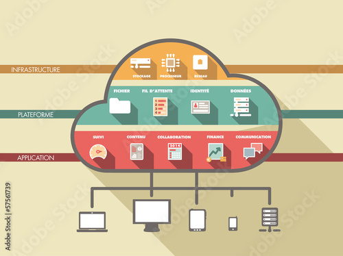 infographie : le CLOUD : infrastucture, plateforme, applications