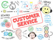 """CUSTOMER SERVICE"" Sketch Notes (quality satisfaction business)"