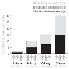 "Illustration of the term "" absolute advantage """