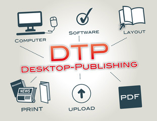 DTP, Desktop-Publishing