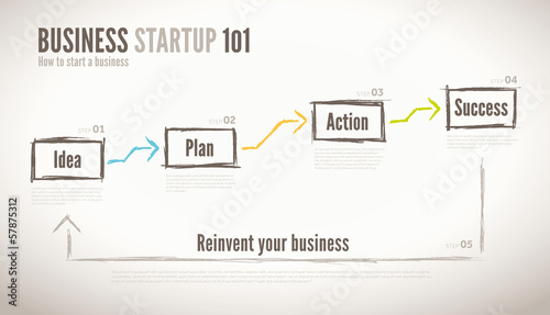 Steps to start your business