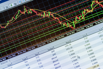 Data analyzing in forex market: the charts and quotes on display