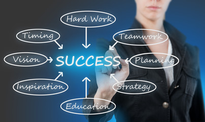 Woman drawing a business success scheme