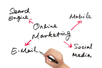 Online marketing concept
