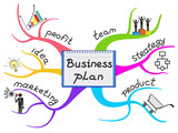 Business plan steps are on the branches of a colorful mind map.