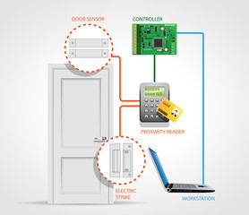 Access Control Schema