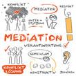 Leinwanddruck Bild - Mediation, Konlfiktlösung, Schlichtung