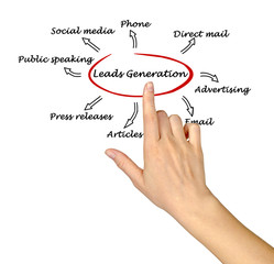 Leads generation
