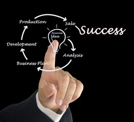 From business idea to sucess