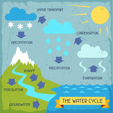 The water cycle. Poster with nature infographics in flat style. poster