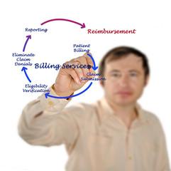 Billing service