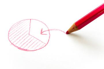 円グラフと赤鉛筆