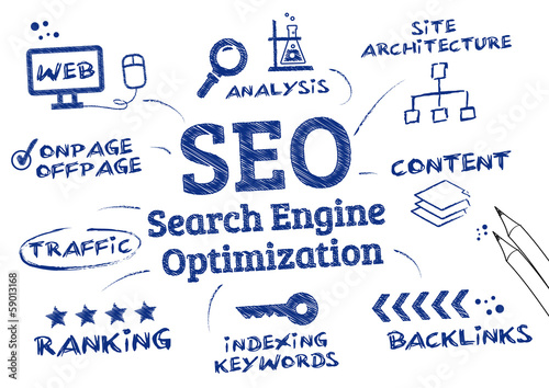 SEO Search Engine Optimization, Ranking algorithm