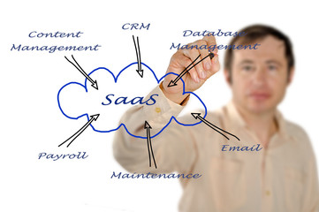 Diagram of SAAS use