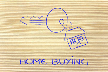 real estate market,  home buying and selling