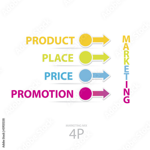 marketing model price, product, promotion and place