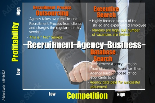 Recruitment Agency Business