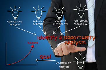 Identify and Opportunity Analysis Chart