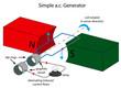 Постер, плакат: Illustration of simple alternating current generator