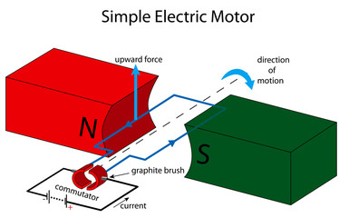 Simple electric motor illustration