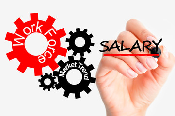 Adjust salaries concept