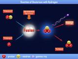 Reaction of Deuterium with Hydrogen poster