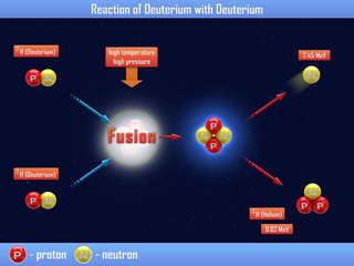 Reaction of Deuterium with Deuterium