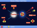 Reaction of Helium-3 with Tritium