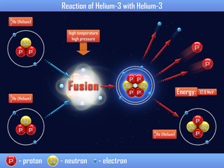 Reaction of Helium-3 with Helium-3