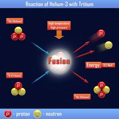 Reaction of Helium-3 with Tritium