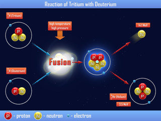 Reaction of Tritium with Deuterium