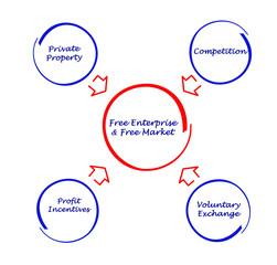 Free enterprise & free market