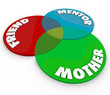 Mother Venn Diagram Friend Mentor Special Relationship Roles