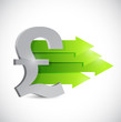 pound currency symbol and positive arrows